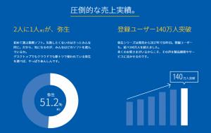 弥生株式会社の売上実績